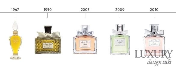 LUXURY 화장품 패키지 변천사 History of Bottle